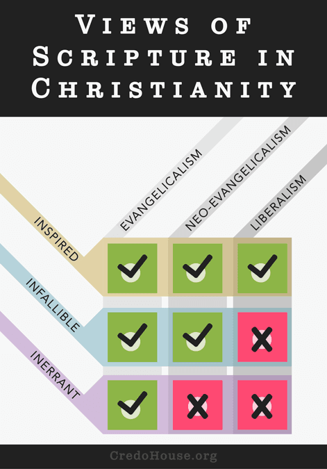 View of Scripture in Christianity - Inspiration, Inerrancy, Infallibility