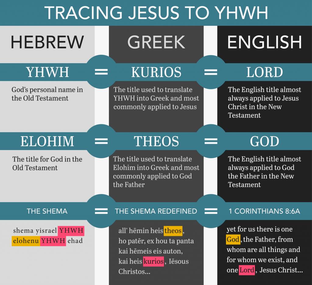 Tracing Jesus to YHWH