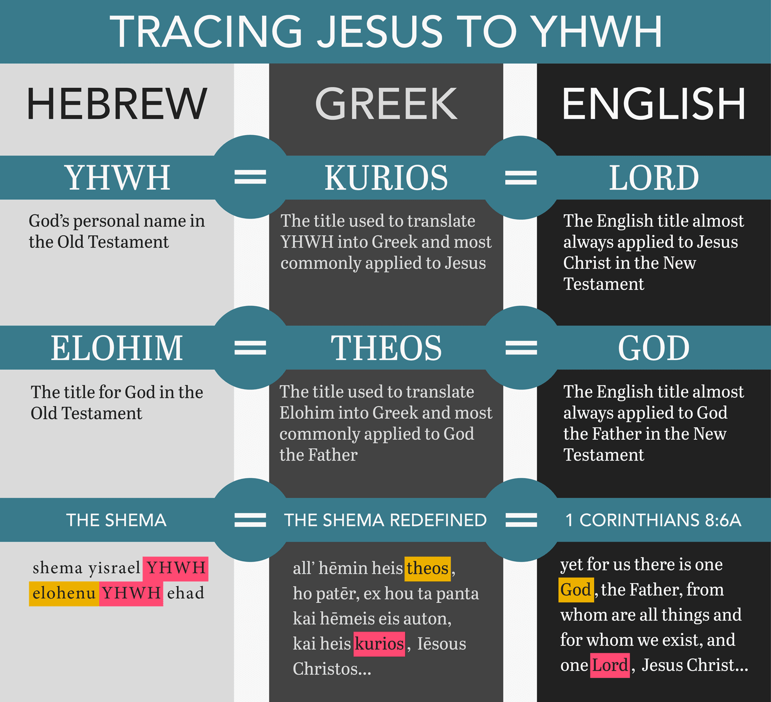 Tracing Jesus to YHWH